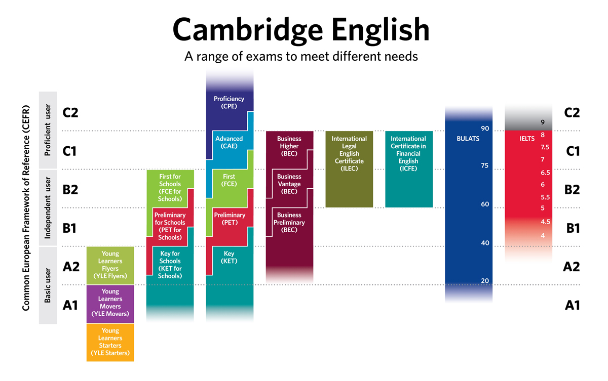 niveles ingles cambridge curso de ingles almeria